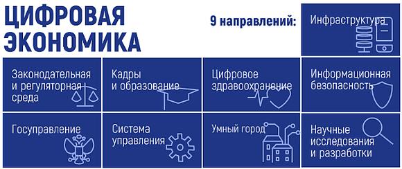 Совбез РФ обсудил информационную безопасность «Цифровой экономики»
